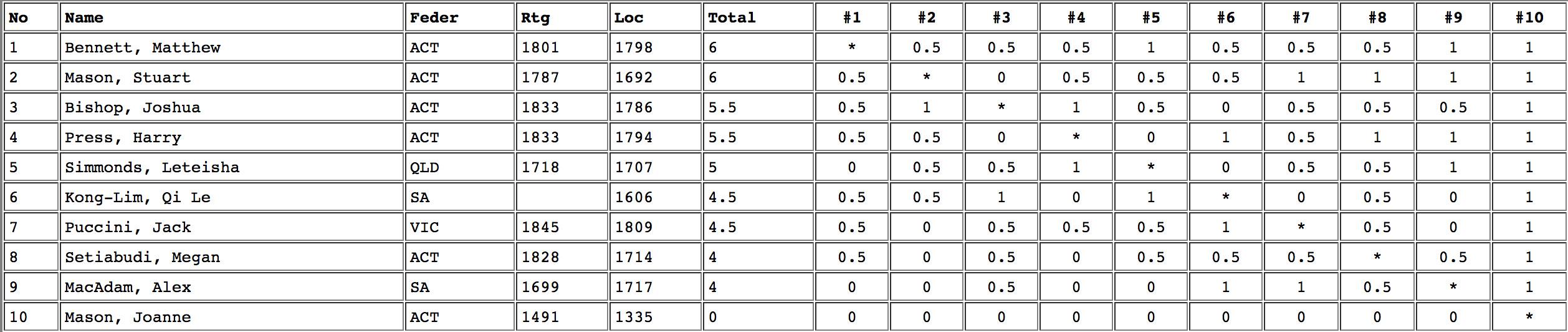 Lidums AJM 2012 Results