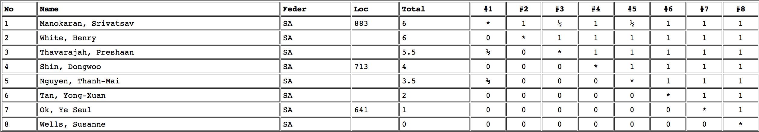 Lidums SA Junior Masters 2013 Results