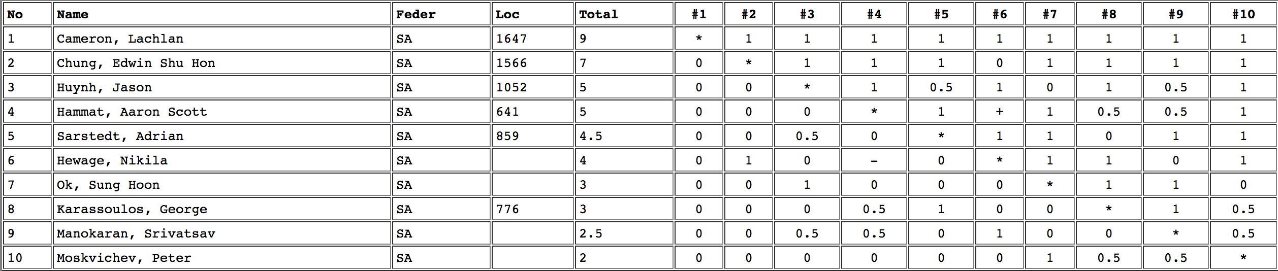 Lidums SA Young Masters 2012 Results