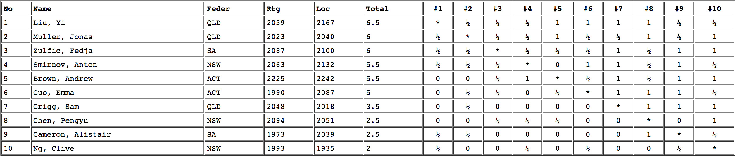 Lidums AYM 2011 Results